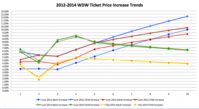 Feb2014 WDW Ticket Price Trends