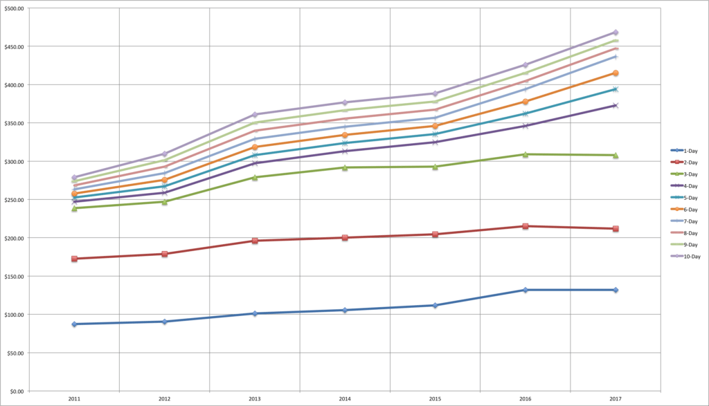Ticket Prices by Ticket Length over time