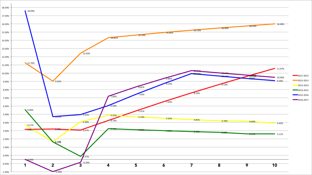 WDW Ticket Price Rates of Change