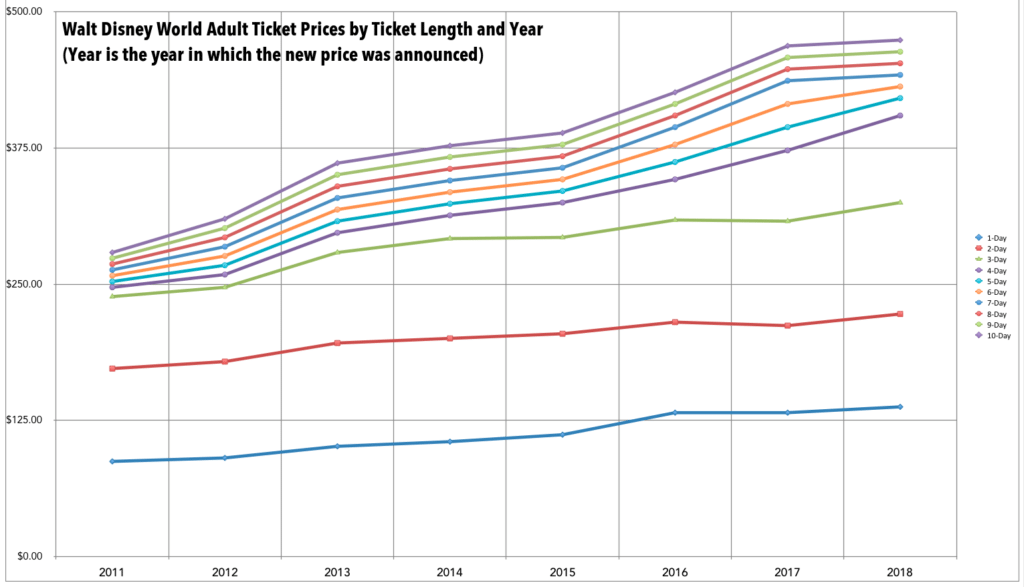 WDW Ticket Price Increases by Ticket Length